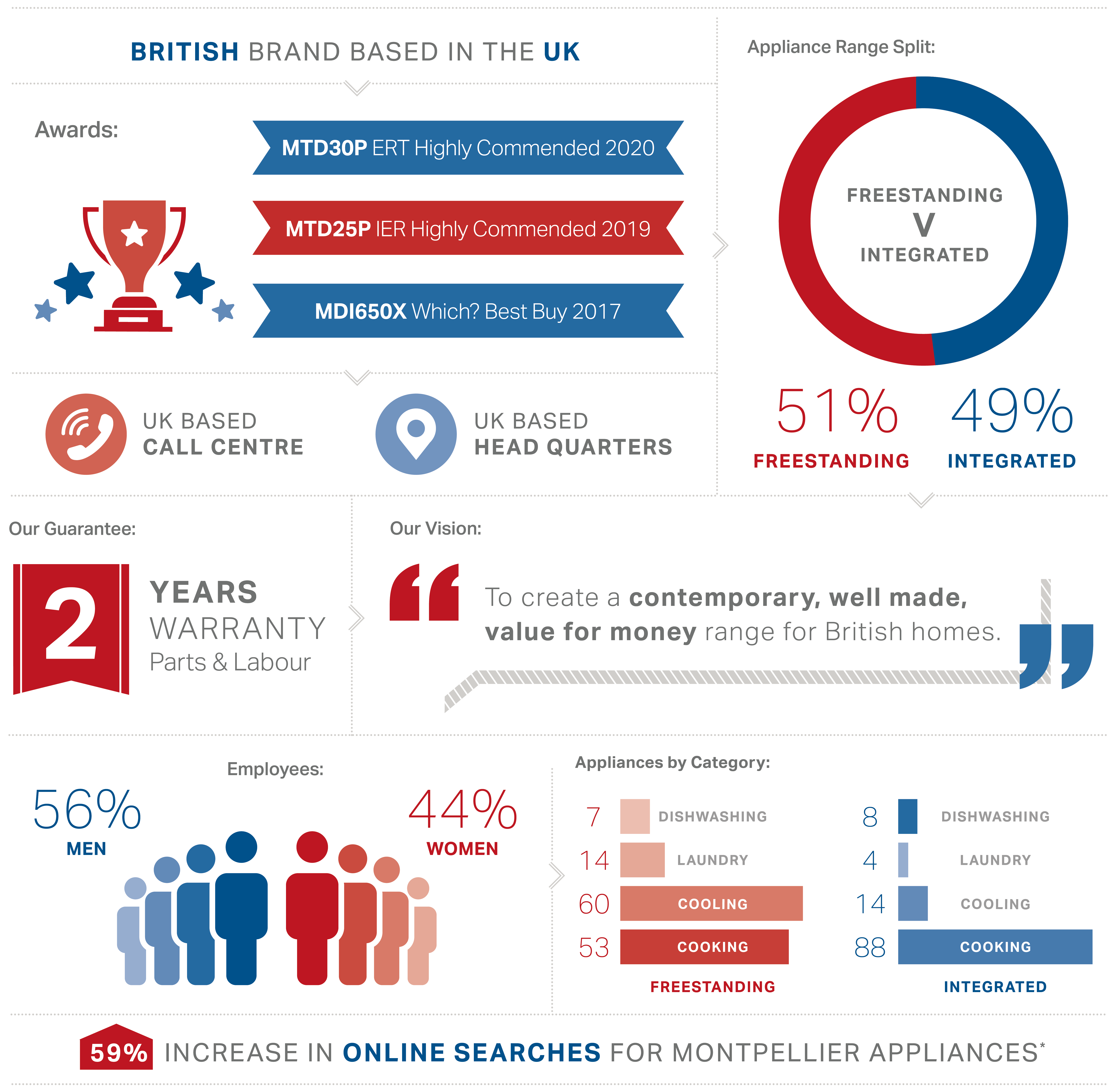 about-us-infographic-outlined-v3
